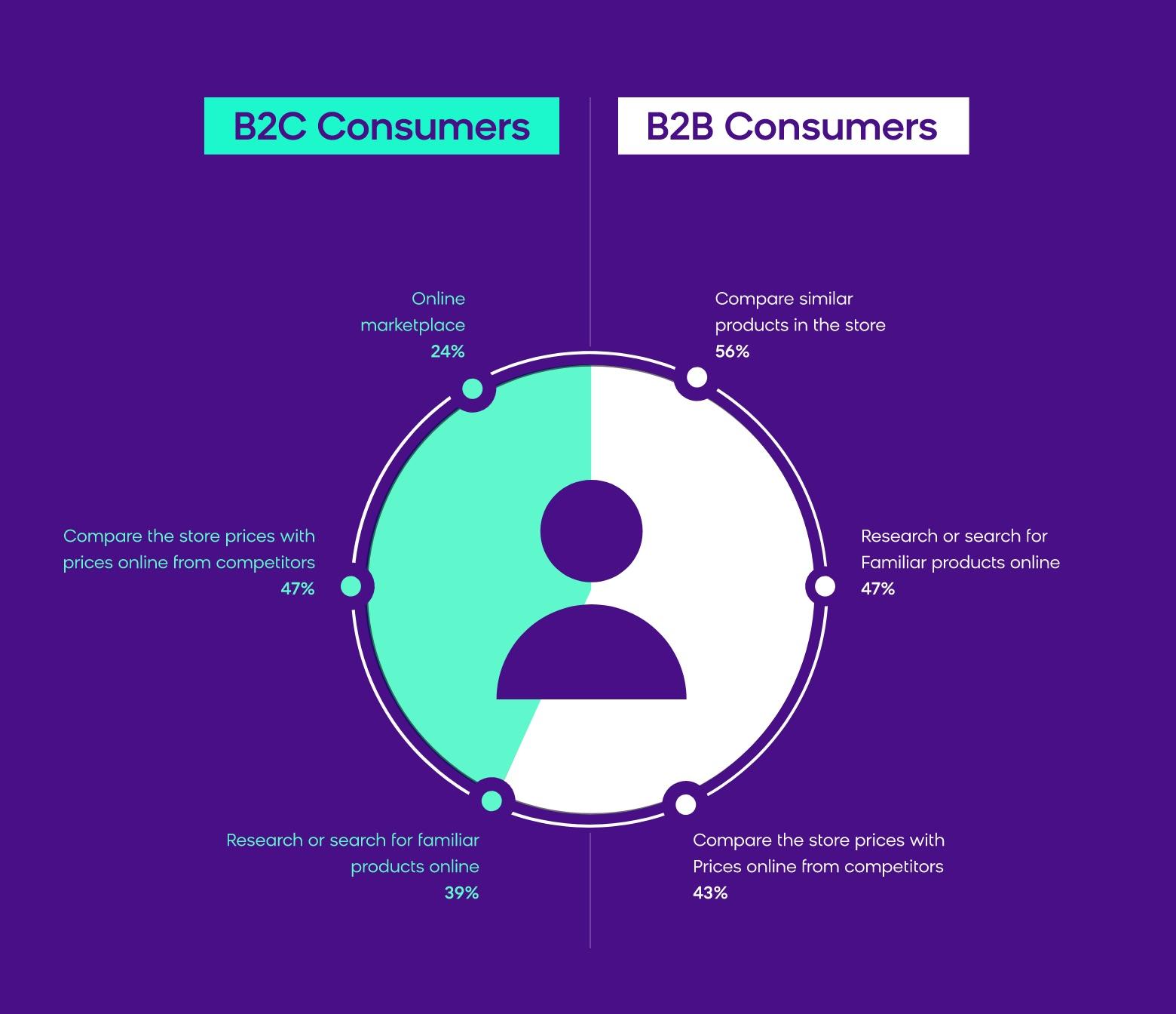 soce-b2b+b2x consumers